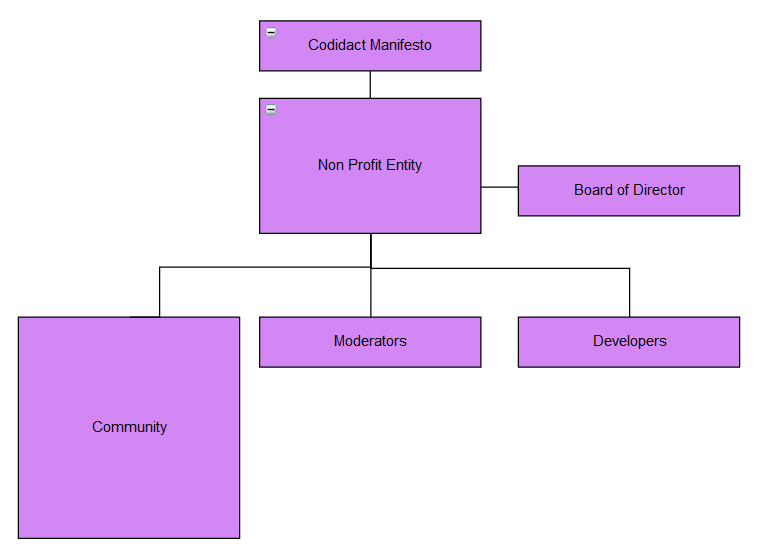 Codidact Chart